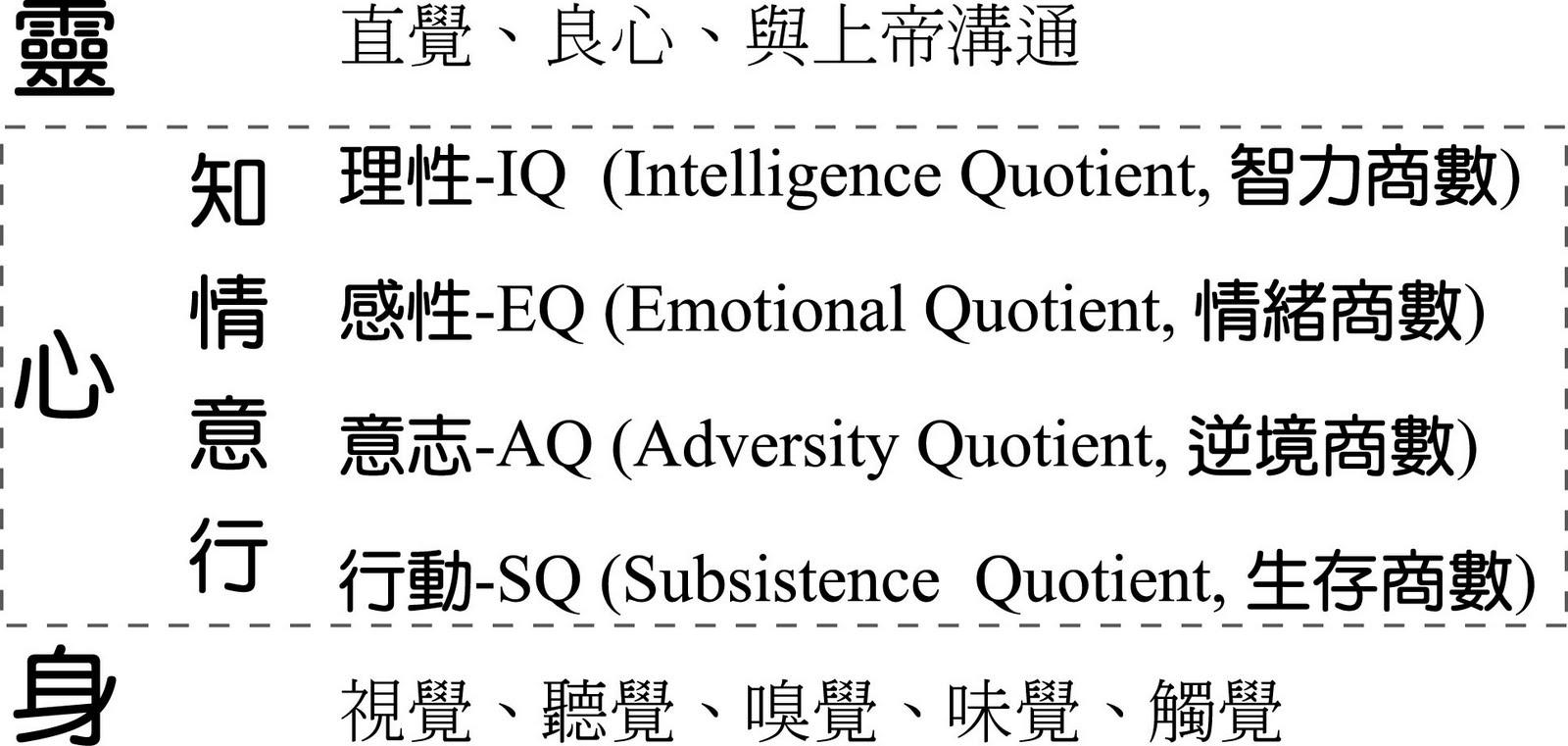 Image result for 基督徒屬灵的感覺分兩種:良心與直覺。