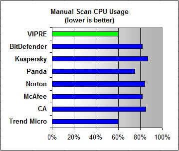 Vipre Antivirus ~ Hardware dan Software
