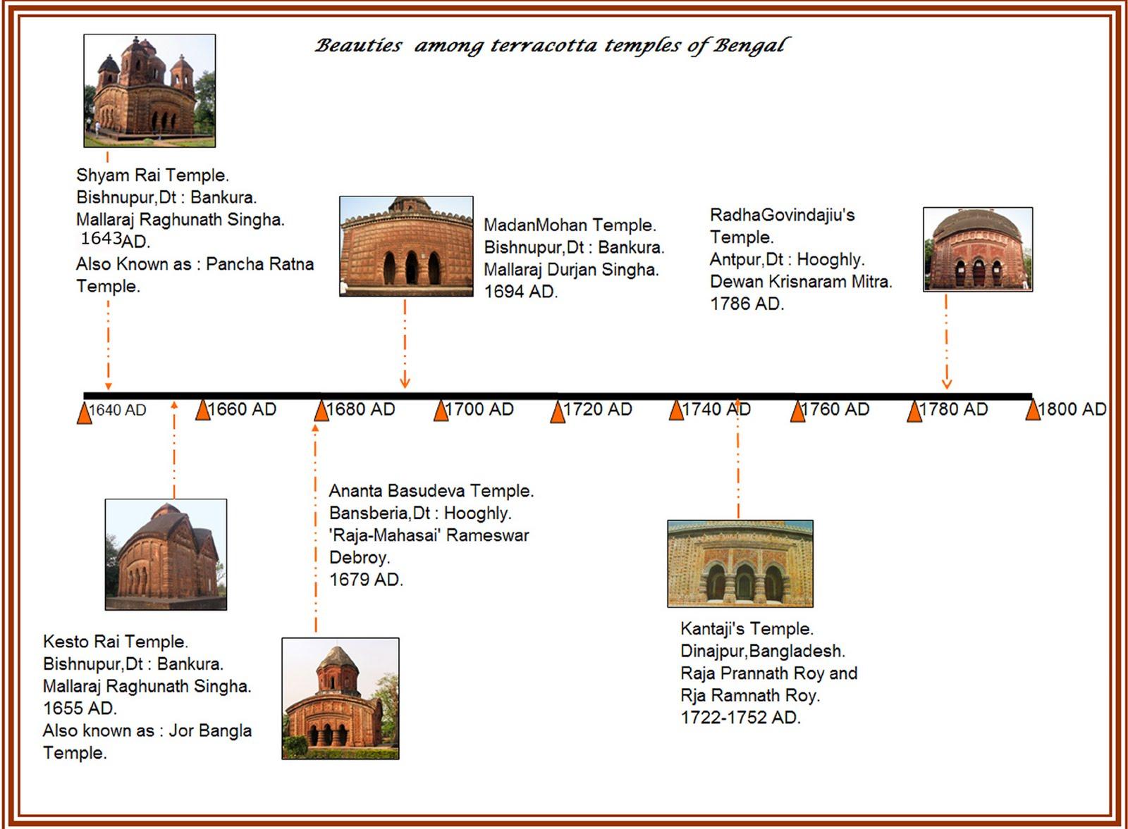 terra cotta temples of bengal timeline of six beauties among terra