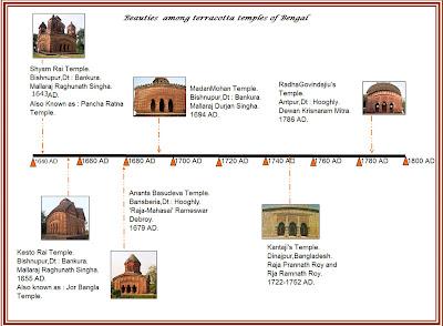 timeline of six beauties among terra cotta temples sulekha creative
