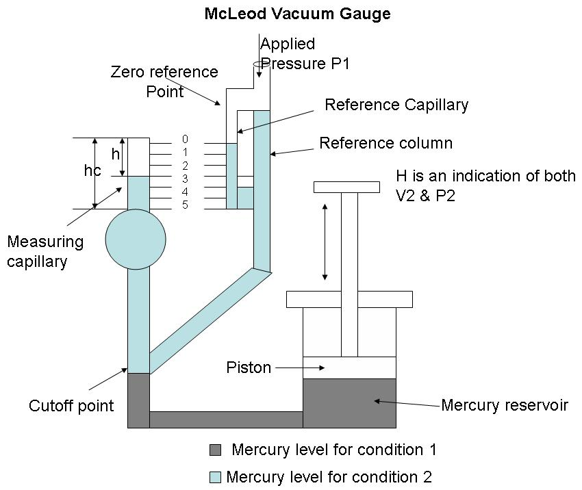 McLeod Vacuum Gauge  Instrumentation and Control Engineering