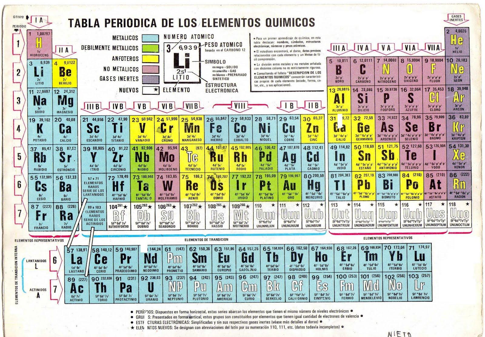Aquí Podemos Observar Los Grupos Y Periodos De La Tabla Periódica Moderna