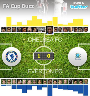 ITV FA Cup Final Twitter Buzz tool