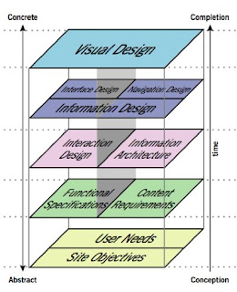 elements of user experience by jesse james garrett
