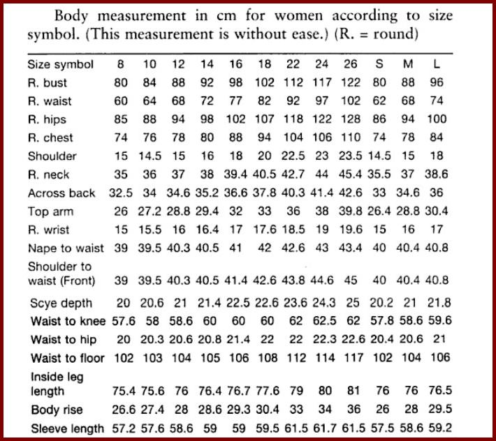 Vani's blog 1 : Body measurements