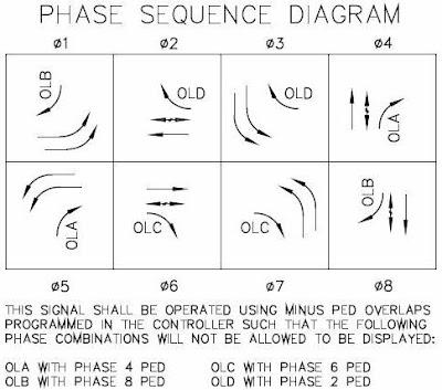 traffic signal discussion: overlap 1972 f 100 turn signal wiring diagram signal phase diagram #7