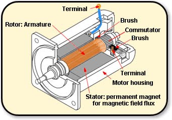 electrical engineering and projects: the electric motor: 12v dc motor diagram