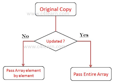 C passing entire array to function - C Programming - c4learn com
