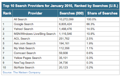 Top 10 Search Providers