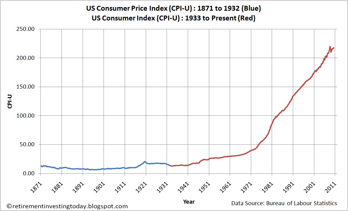 The Above Chart Shows Us Consumer Price Index Cpi U To April 2010 Courtesy Of Bureau Labor Statistics Year On Inflation