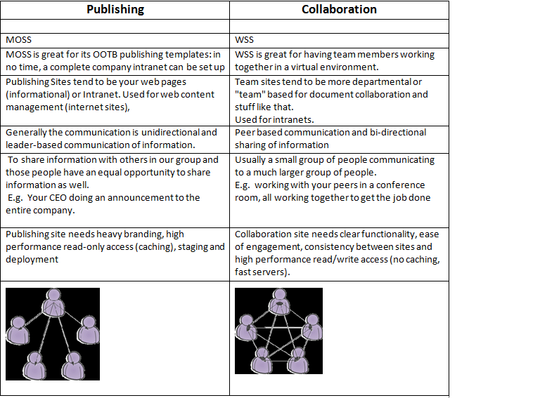 Difference between Publishing vs Collaboration site