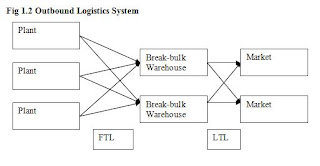 Outbound Logistics System