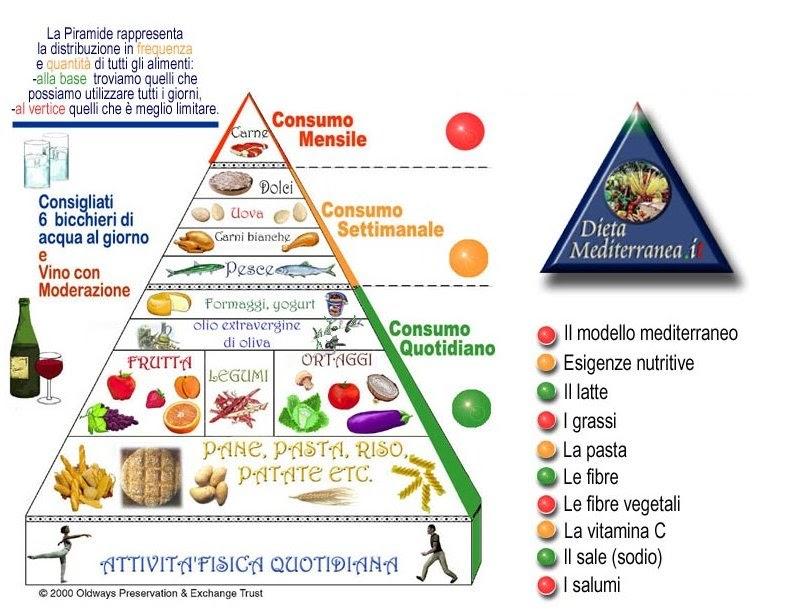 Come Dimagrire in Fretta Senza Dieta: Guida