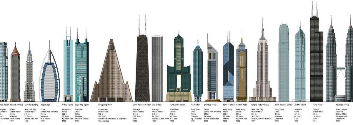 Burj Duabi Comparison With Other Skyscrapers Burj