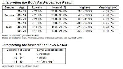 how to figure body fat percentage at home