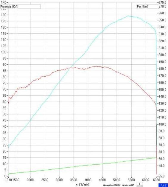 defahult: curva de potencia: Opel Astra 2000 2.0i 136cv