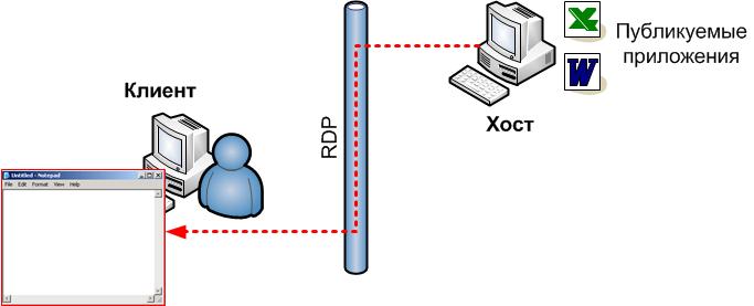 blog vmpress org: Использование функции RemoteApp for Hyper