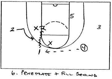 X's & O's of Basketball: Motion Ideas Against Good