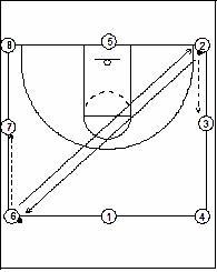 X's & O's of Basketball: September 2008