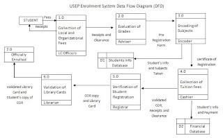 Enrollment system 6 essay