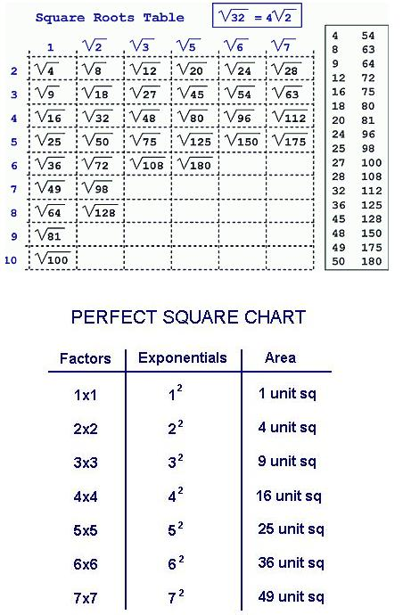 Square Root Chart To 100 Archives - HashTag Bgsquare root table find