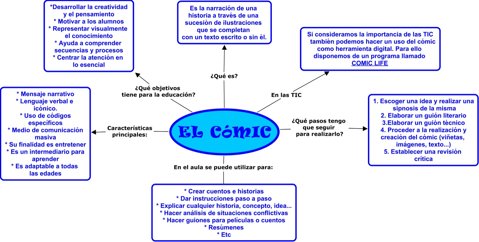 Cuadro Comic Beatic Mc Quotmapa Conceptual Sobre El Comic Quot