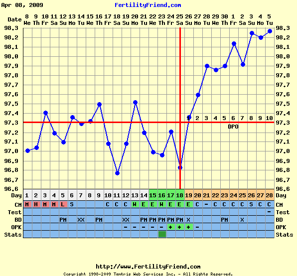 We're Praying For a Baby: Triphasic Chart