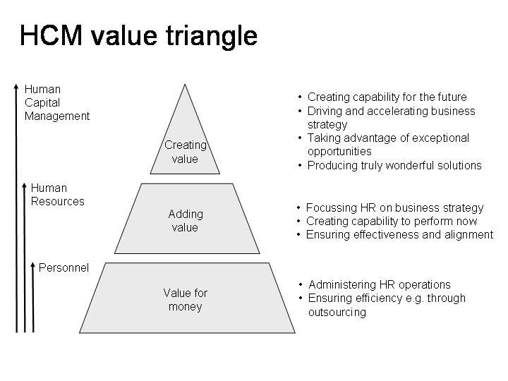The Value Triangle Creating Value Strategic Human