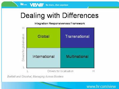 Integration-Responsiveness Framework & Transnational Strategy in Global Expansion- Part 2