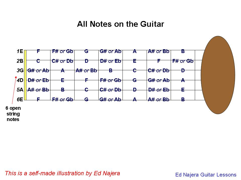 Guitar Lessons All Notes On The First Step To Understand In Learning Play
