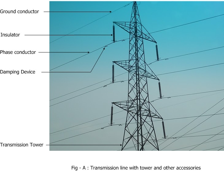 Electrical systems transmission line accessories