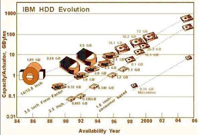 Mengenal Teknologi HARD DISK