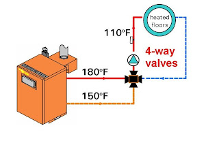 enhanced living blog radiant heating 101 mixing valves and Heating Water Heater a 3 way mixing valve can be used instead of a 4 way valve under the following conditions