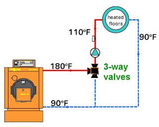 radiant heat mixing valve diagram mixing valve diagram