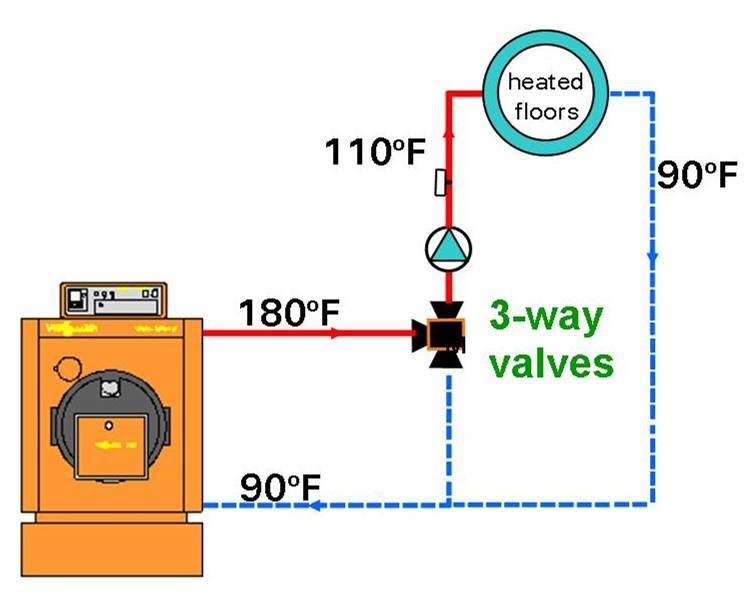 enhanced living blog: radiant heating 101: mixing valves ... piping diagram 3 way valve #13
