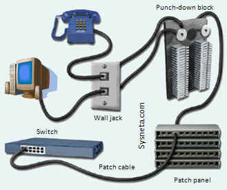 utp_panel_sysneta Jaringan Kabel Wiring Harness Adalah on dog harness, battery harness, cable harness, obd0 to obd1 conversion harness, pony harness, pet harness, radio harness, fall protection harness, nakamichi harness, engine harness, safety harness, suspension harness, oxygen sensor extension harness, maxi-seal harness, amp bypass harness, electrical harness, alpine stereo harness,