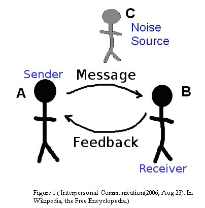 The Communication Process: 6 Essential Elements of