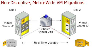 Customer Migration Story ; VMware Storage VMotion amp; DataCore HA ; Failsafe Migrations