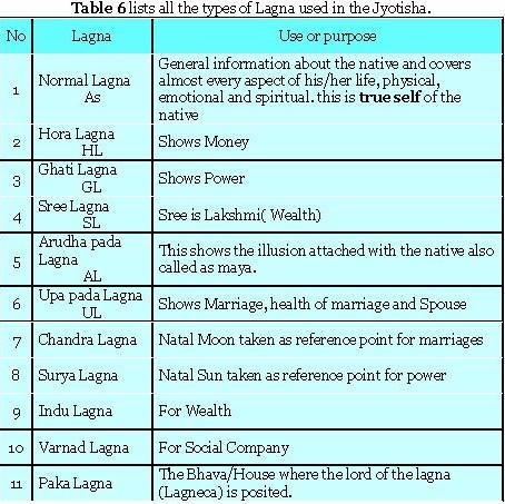 MYSTIC/MYSTIQUE: Lagnas Other (Other Ascendants)