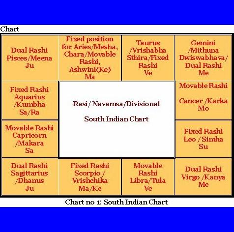 Mysticmystique Fundamentals Of Jyotisha Vedic Astrology Part I