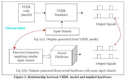 EFFICIENT INDIA ----VLSI----: The Basics of VHDL