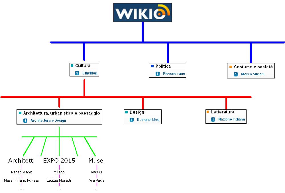 Wilfing architettura 0001 wikio un colloquio con i for Architettura blog