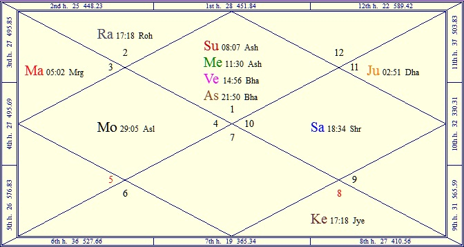 OM: Effects of Conjunction of Three Planets in a Bhava
