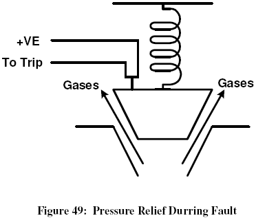 Electric Power Engineering: Mech-Protection: Pressure relief