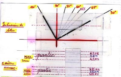 les arts divinatoires numerologie graphologie la graphologie analyse de l 39 ecriture. Black Bedroom Furniture Sets. Home Design Ideas