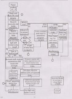 Explain the flowchart of pass  two assembler also system programming     rh systemprogramingspot