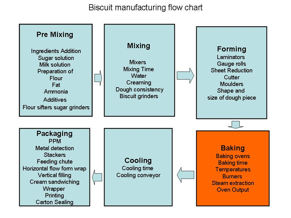 Bakery Industry Flow Chart For Biscuit Manufacturing