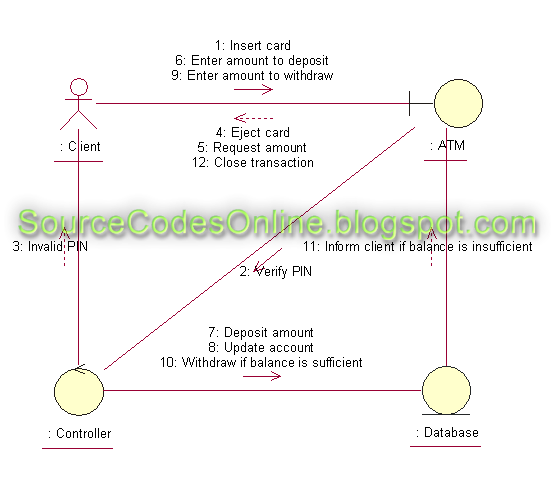 Collaboration diagram for ATM(Automated Teller Machine ...