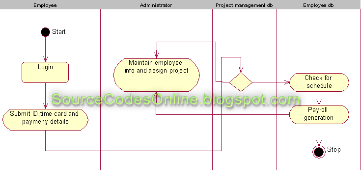 UML diagrams for Payroll Processing System | CS1403-CASE Tools Lab
