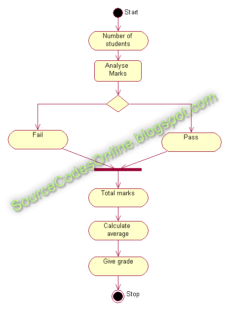 UML diagrams for Student Marks Analysis System | CS1403 ...